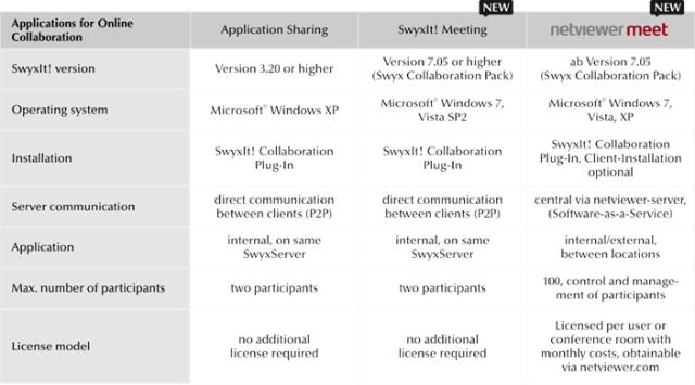 Comparisson collaboration tools Swyx