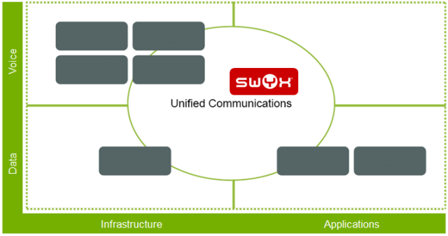 Unified Communications different approach